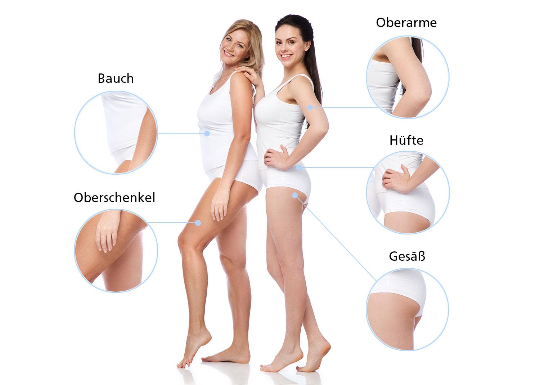 Mit EMTONE® können Gesäß, Oberschenkeln innen und außen, Bauch, Hüfte und Oberarme behandelt werden